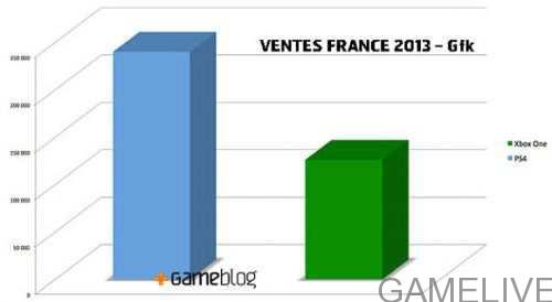PS4-XboxOne_Sales-Comparison-France(Gamelive.ir)
