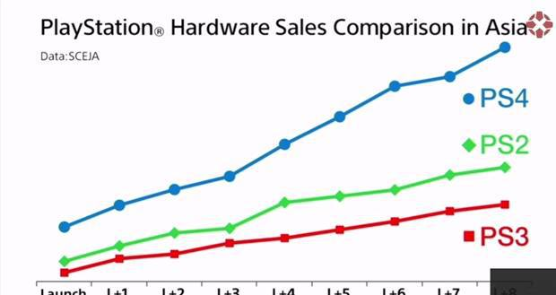 playstation-hardware-sales-comparison-japan(Gamelive.ir)