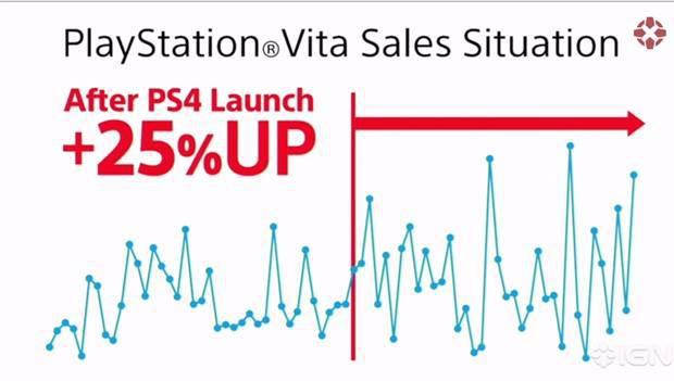 ps-vita-sale-chart-since-ps4-launch(Gamelive.ir)