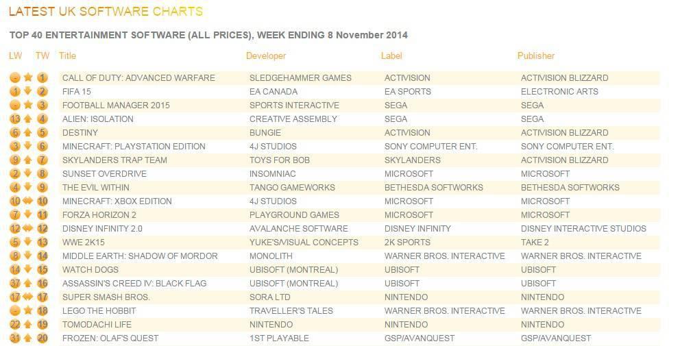 uk_charts_nov_10_2014-Gamelive