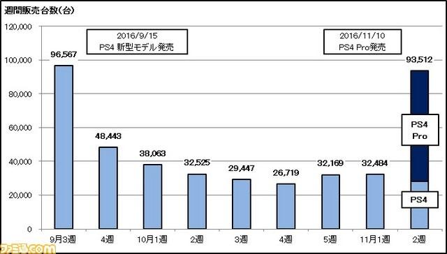 ps4 pro japan sale chart